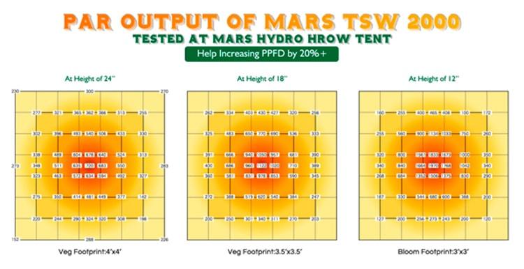 Описание светодиодного светильника Mars Hydro TSW 2000W